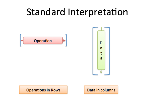 operation and data