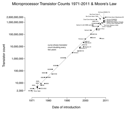 Natural Law History Graph