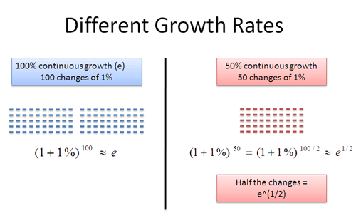 Different exponential rates