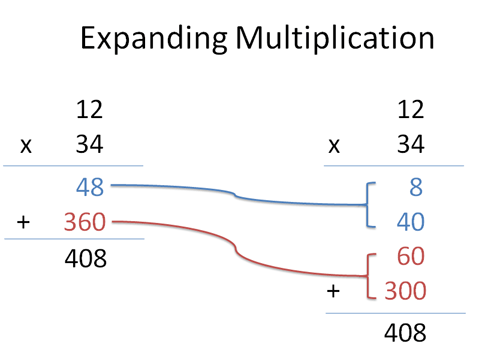 Expanding Multiplication