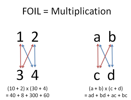 Foil and multiplication