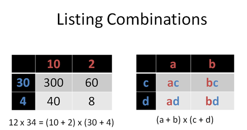 Listing combinations