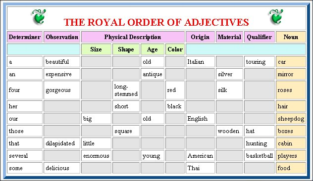 royal order of adjectives