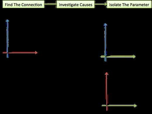 parametric steps