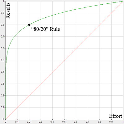 pareto principle graph