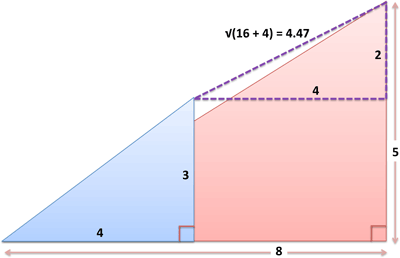 How To Measure Any Distance With The Pythagorean Theorem