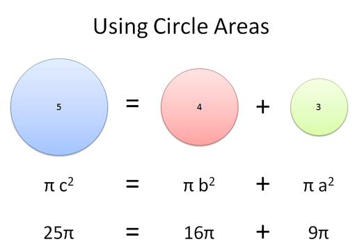 Radius Of Circle. it: Circle of radius 5