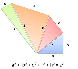 pythagorean theorem multiple dimensions