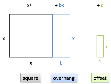 square-overhang-offset-1