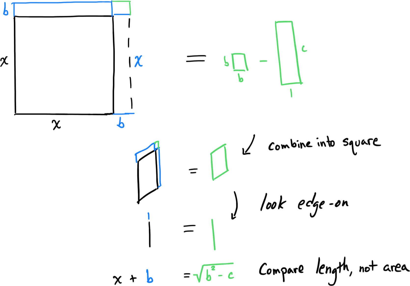 Intuition for the Quadratic Formula – BetterExplained
