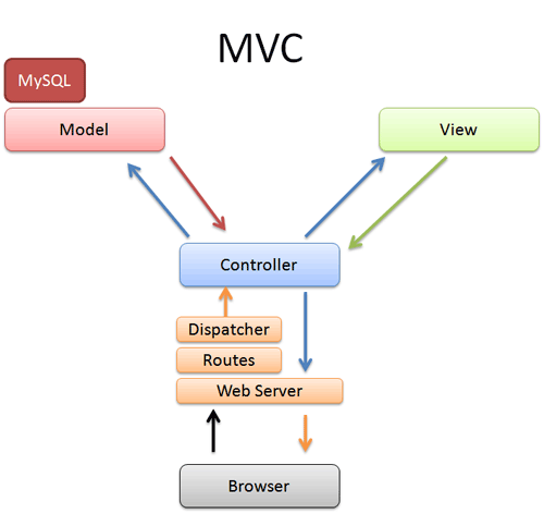 Model view controller which mvc diagram is correct web for Architecture mvc