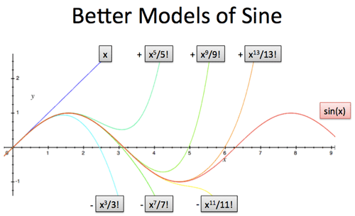 better models of sine with more terms