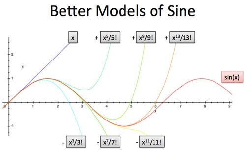 Intuitive Understanding Of Sine Waves Betterexplained