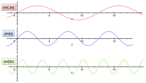 sine at different frequencies