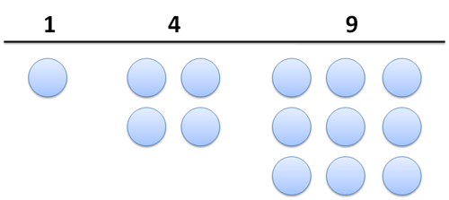 Square numbers 1 4 and 9