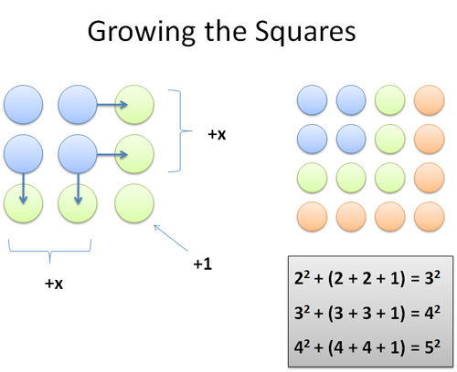 growing the square numbers