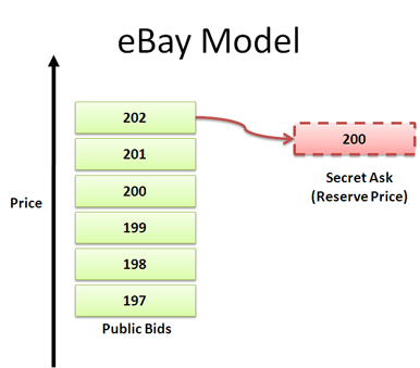 ebay pricing model