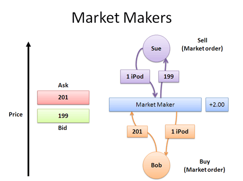 How do forex brokers make money on bid ask price