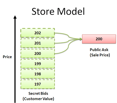 store pricing model