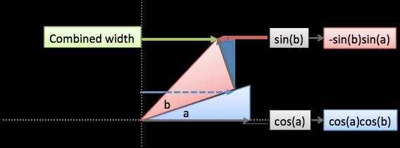 cosine addition formula combined width