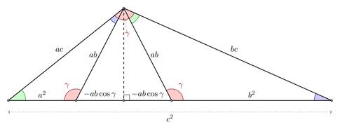 law of cosines geometric proof