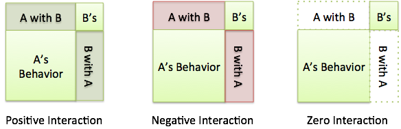 law of cosines positive and negative behavior