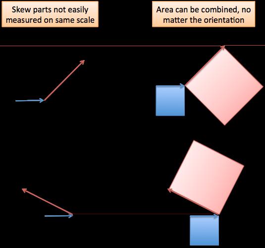law of cosines skew