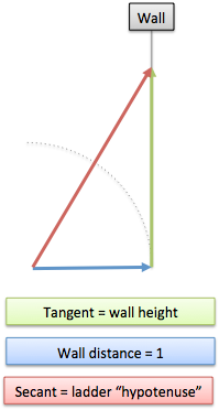 trig wall analogy