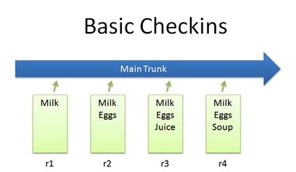 version control checkin