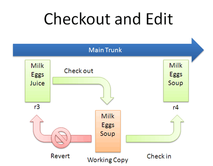 version control checkout