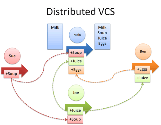 distributed version control example