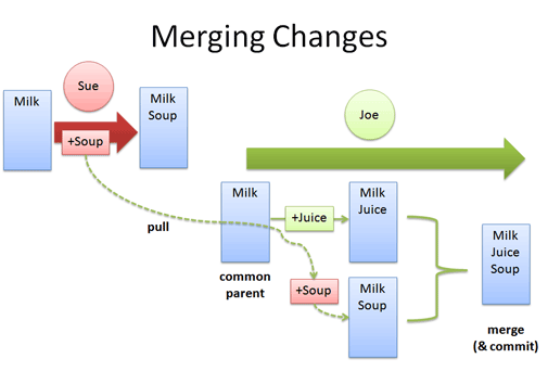 distributed version control merge changes