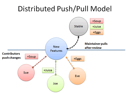 distributed version control push pull model