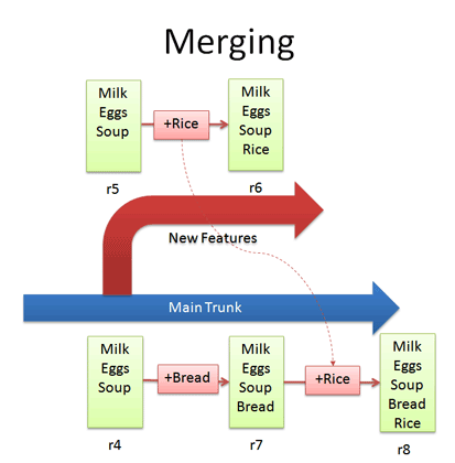 version control merge