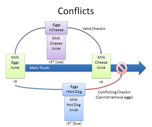 Version control strategy svn